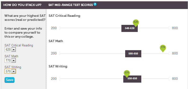 What is considered to be a good SAT score?